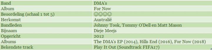 DMA's Stats