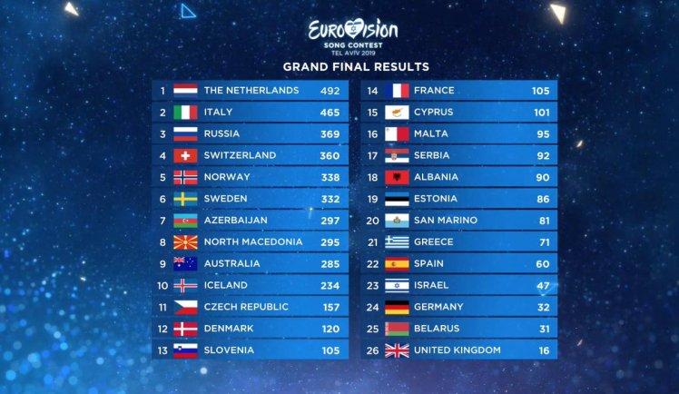 Eurovision uitslag